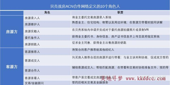 贝壳ACN系统角色分工/贝壳找房ACN模式整理