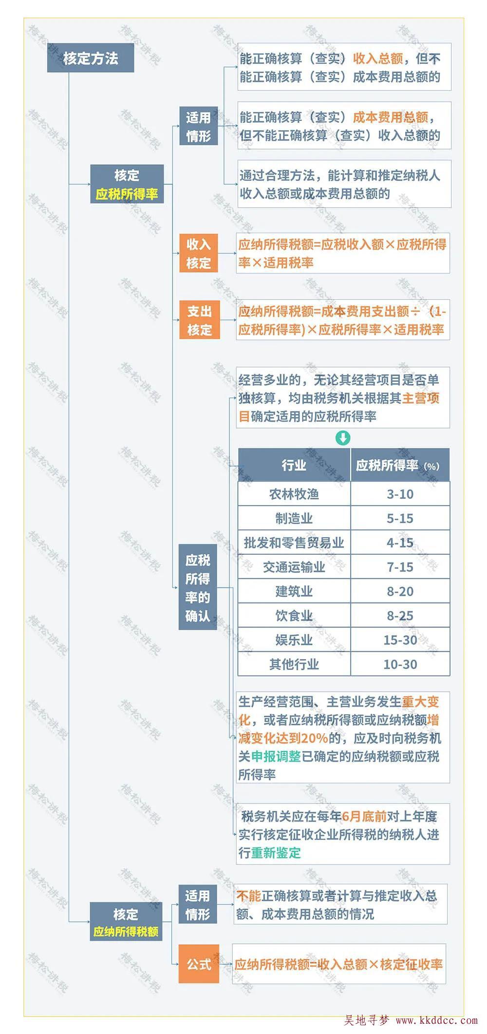 国税函[2009]377号哪些纳税人不适用企业所得税核定征收