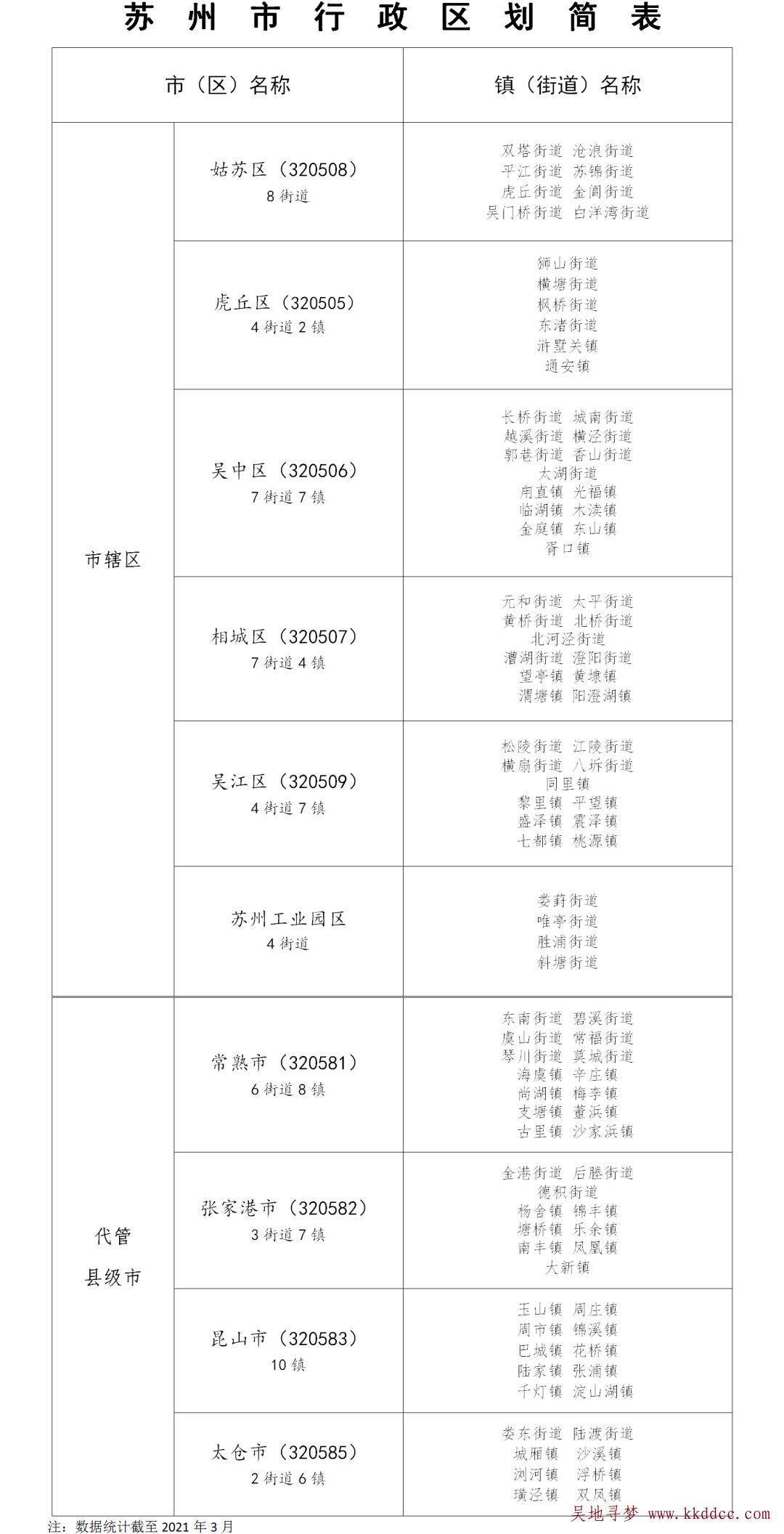 """新版苏州市行政区划简表(苏州由""""四市六区""""十个板块组成)"""