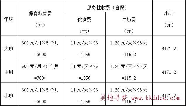 苏州市吴江区花港迎春幼儿园2021年秋季开学缴费明细